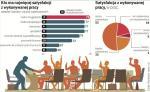 Polacy należą do najbardziej zadowolonych pracowników w Europie.
