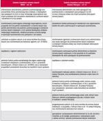 Rola inspektora ochrony danych w RODO i w ustawie Policyjnej