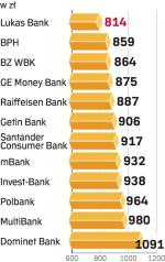 Rata kredytu na auto trzyletnie. źródło: banki