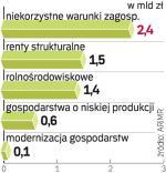 Budżet programu rozwoju obszarów wiejskich przekracza 17 mld euro. Do tej pory wypłacono tylko kilka procent z tej sumy.