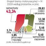 Części dla fabryk aut to 30 proc. eksportu