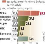 Mimo kłopotów w USA Nokia w 2009 r. sprzedała na świecie 67,7 mln sztuk smartfonów.  To ponad dwie trzecie ich całej globalnej sprzedaży w ub.r.