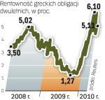 Niepewność co do reakcji UE na problemy Aten powoduje, że rentowność greckich papierów jest wciąż bardzo wysoka.