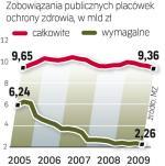 Zadłużenie placówek ochrony zdrowia spada, choć powoli. To efekt m.in. malejącej liczby publicznych placówek,  a tylko te Ministerstwo Zdrowia liczy w statystykach.