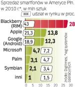 Na wzroście popularności Androida skorzystają wspierający go producenci telefonów, m.in. HTC, Samsung, Motorola. Liderem pozostanie RIM, producent smartfonów Blackberry.