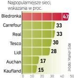 Tanie sklepy wybiera coraz więcej Polaków. Nawet sieci hipermarketów przegrywają z nimi poziomem cen, które są nadal głównym kryterium wyboru podczas zakupów.