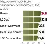 Dziś deweloperzy sprzedają mieszkania ze średnią marżą wynoszącą 25 proc.