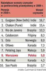 O ile droższy najem? Wzrost stawek czynszowych za magazyny spowodowany jest głównie brakiem podaży powierzchni wysokiej jakości dostępnej do najmu. Największe zwyżki stawek analitycy odnotowali w dwóch lokalizacjach w Indiach: Gurgaon (New Delhi) i Chakan (Pune) – odpowiednio  16,7 i 15,4 proc.