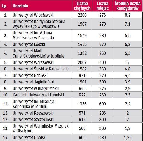Która uczelnia ma najwięcej chętnych na jedno miejsce na wydziale prawa