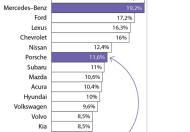 Niemieccy producenci boją się Tesli