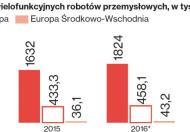 Roboty wPolsce pobiły rekord