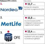 W 2016 roku najskuteczniej oszczędności klientów pomnażał fundusz emerytalny nordea