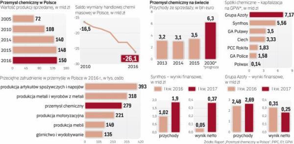 Dobre prognozy dla branży chemicznej na świecie
