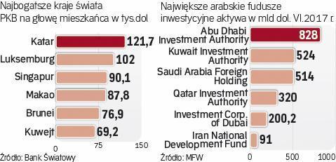Katar nadal w grupie najbogatszych krajów świata