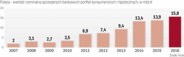 Polska staje się dla windykatorów zbyt ciasna