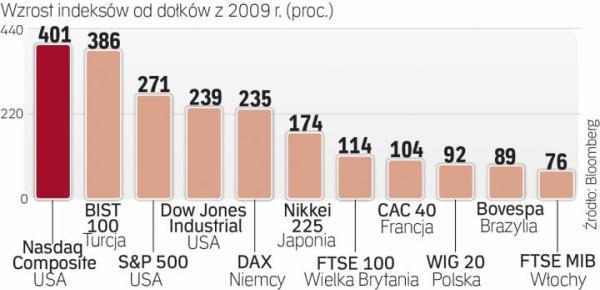 Hossa trwa nie tylko na rynku amerykańskim