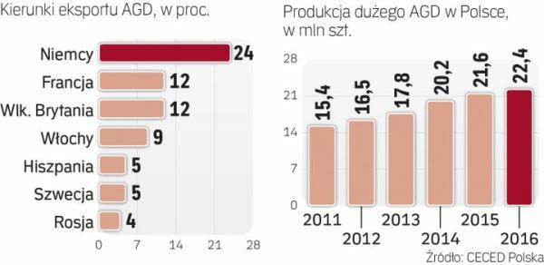 Polska jest liderem produkcji AGD w Europie