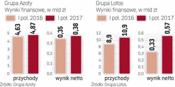 Miliardowe obroty polskich firm