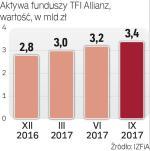 Aktywa TFI Allianz systematycznie rosną