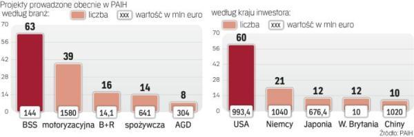 Największą wartość mają zagraniczne inwestycje w branży motoryzacyjnej