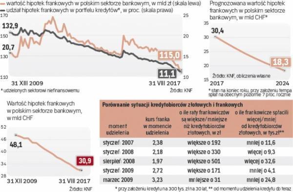 Rzadko kiedy raty kredytobiorców frankowych są niższe niż złotowych