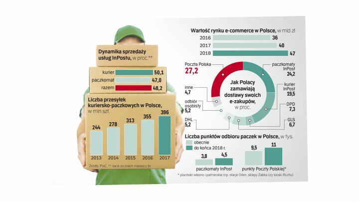 9327802f72bb58 InPost obecnie ma w Polsce 3,8 tys. paczkomatów. Tylko do końca br. sieć ma  wzrosnąć do 4,5 tys. punktów.