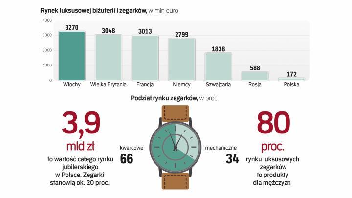 40cc345e92561f Polskie zegarki to więcej niż tylko ciekawostka - Biznes - rp.pl