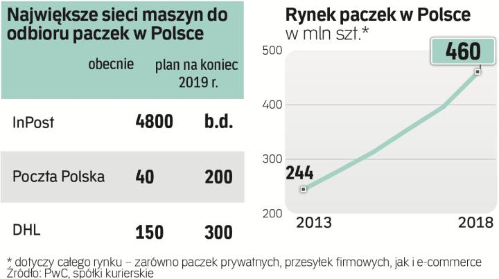 dc8fc648b21664 Społem pomoże Poczcie Polskiej - Biznes - rp.pl