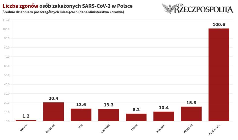 Średnia dzienna liczba zgonów osób zakażonych koronawirusem SARS-CoV-2 w Polsce w poszczególnych miesiącach, na podstawie częściowo skorygowanych danych Ministerstwa Zdrowia