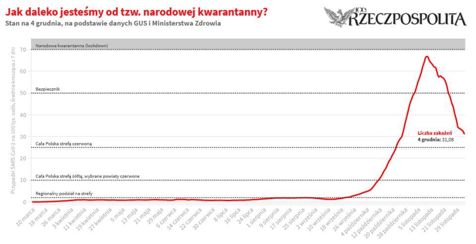 Œrednia dzienna liczba nowych przypadków koronawirusa na 100 tys. osób z ostatnich siedmiu dni, Ÿród³o: Rzeczpospolita