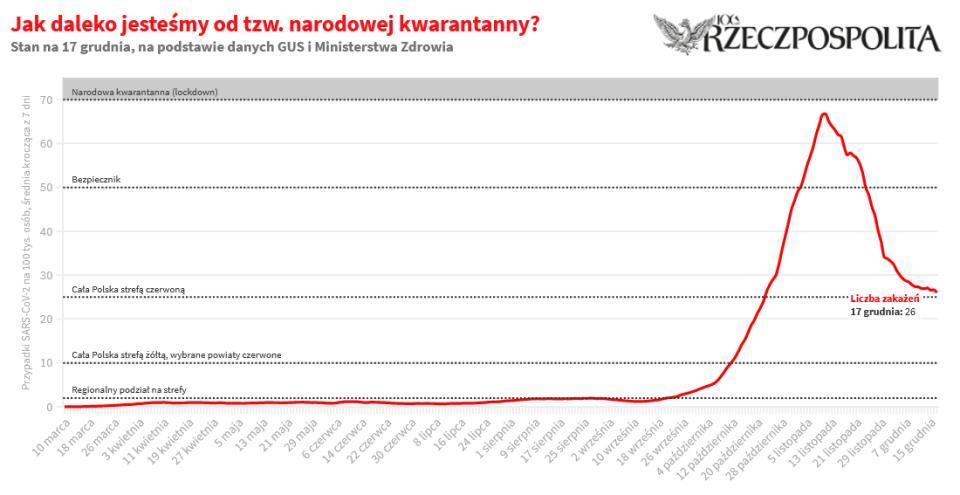 Średnia dobowa liczba zakażeń koronawirusem w Polsce na 100 tys. osób, liczona na podstawie danych z ostatnich siedmiu dni