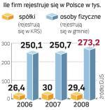 Od kilku lat liczba rejestrowanych firm utrzymuje się na wysokim poziomie.