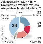 """*Warszawiacy o prezydent miasta - Najwięcej pozytywnych ocen swojej prezydentury Hanna Gronkiewicz-Waltz zebrała od warszawiaków w wieku  18 – 29 lat. Badania opinii wśród mieszkańców Warszawy zostały przeprowadzone na zlecenie """"Życia Warszawy"""" przez pracownię GfK Polonia metodą rozmów telefonicznych na 500-osobowej reprezentatywnej próbie w miniony weekend."""