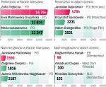 W wyborach do rady miasta głosowało 619 tys. warszawiaków Na kandydatów PO do Rady Warszawy głosowało 278 tys. osób. Na PiS – 151 tys. Na SLD – 98 tys. ∑