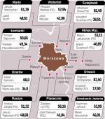 W II turze wybraliśmy wokół stolicy jednego prezydenta i ponad 20 burmistrzów. Najlepszą frekwencję odnotował powiat warszawski zachodni – 45,25 proc. W Kampinosie i Łomiankach  w głosowaniu wzięła udział ponad połowa mieszkańców. Najsłabiej zmobilizowali się Otwock – 26 proc. i Piaseczno – 29 proc. Pełne wyniki wyborów na www.pkw.gov.pl.