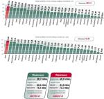 """Dzięki wspólnym dopłatom z budżetu Warszawy i okolicznych gmin pasażerowie mogą jeździć z jednym biletem autobusami (""""siedemsetkami"""" i """"elkami"""") oraz pociągami Kolei Mazowieckich i SKM. Jeśli przeliczyć wydatki na głowę mieszkańca albo odnieść je do wielkości budżetu, najgłośniej protestujący – Wołomin i Pruszków – plasują się w drugiej połowie stawki."""