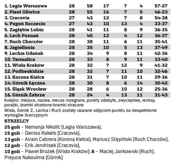 Tabela. Ekstraklasa