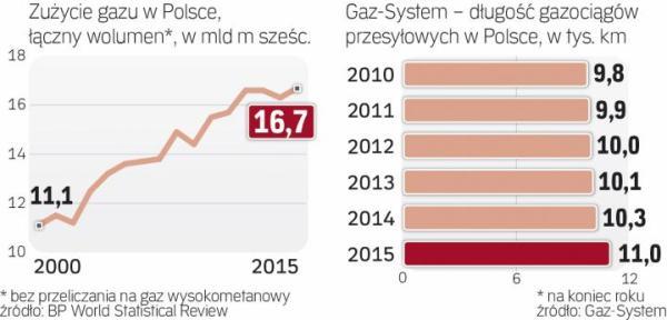 W Polsce rośnie zużycie gazu ziemnego.