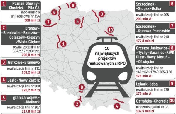 Realizacja projektów kolejowych w ramach RPO skróci czas podróży w regionach, polepszy także standard obsługi na stacjach i przystankach.