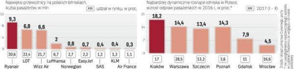 Najwięcej pasażerów w Polsce przewożą Ryanair i LOT. I te linie najczęściej ogłaszają nowe kierunki lotów, także z regionów