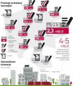 Największe zakupy nowych tramwajów ma zrealizować Warszawa
