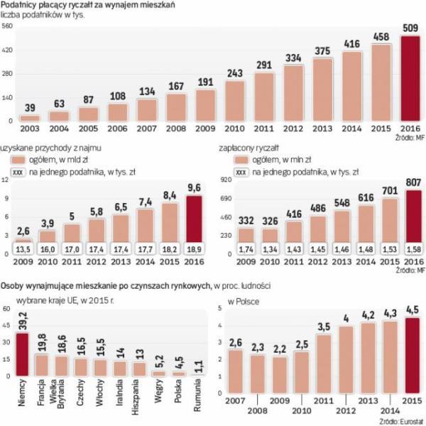 Budżet zebrał od prywatnych najemców ponad 807 mln zł w 2016 r.
