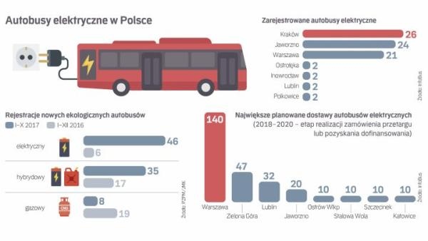 Wśród ekologicznych napędów autobusów miejskich liczba elektrycznych rośnie teraz najszybciej