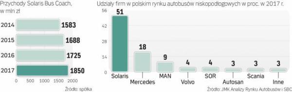 Firma z bolechowa jest liderem polskiego rynku