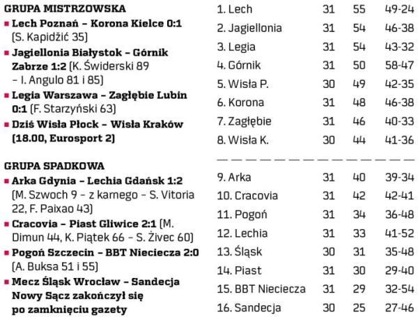 31. kolejka Ekstraklasy