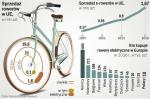 Rynek e-rowerów nabiera rozpędu