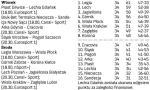 35. kolejka Ekstraklasy