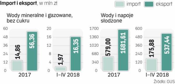 Polska eksportuje więcej wód niż importuje