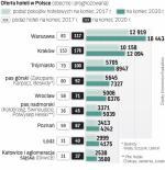 Jak się powiększy rynek hoteli